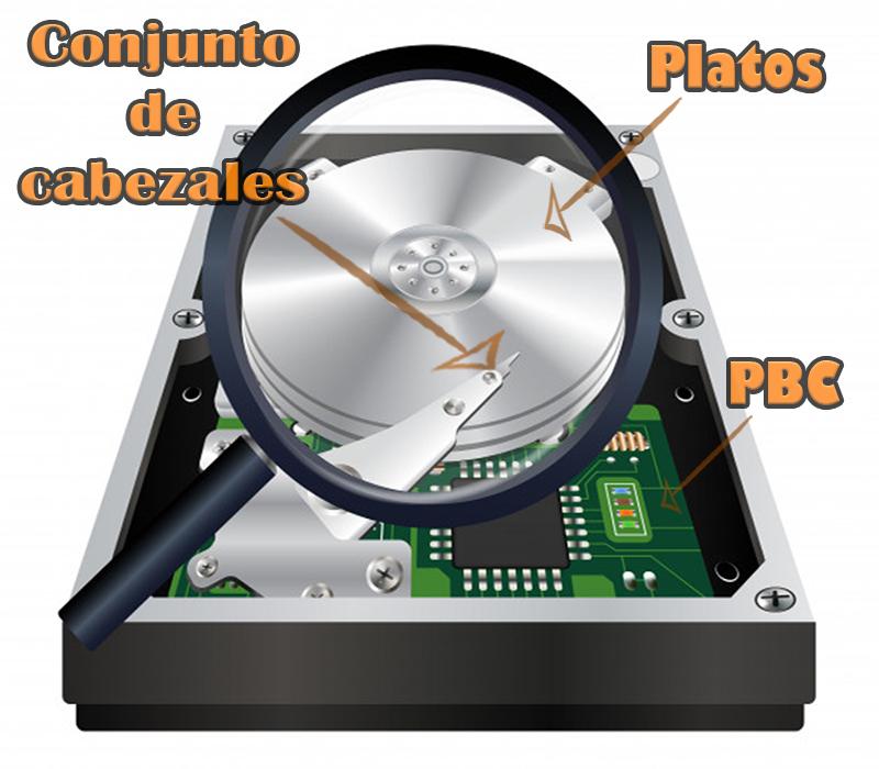 Principales componentes de un disco duro