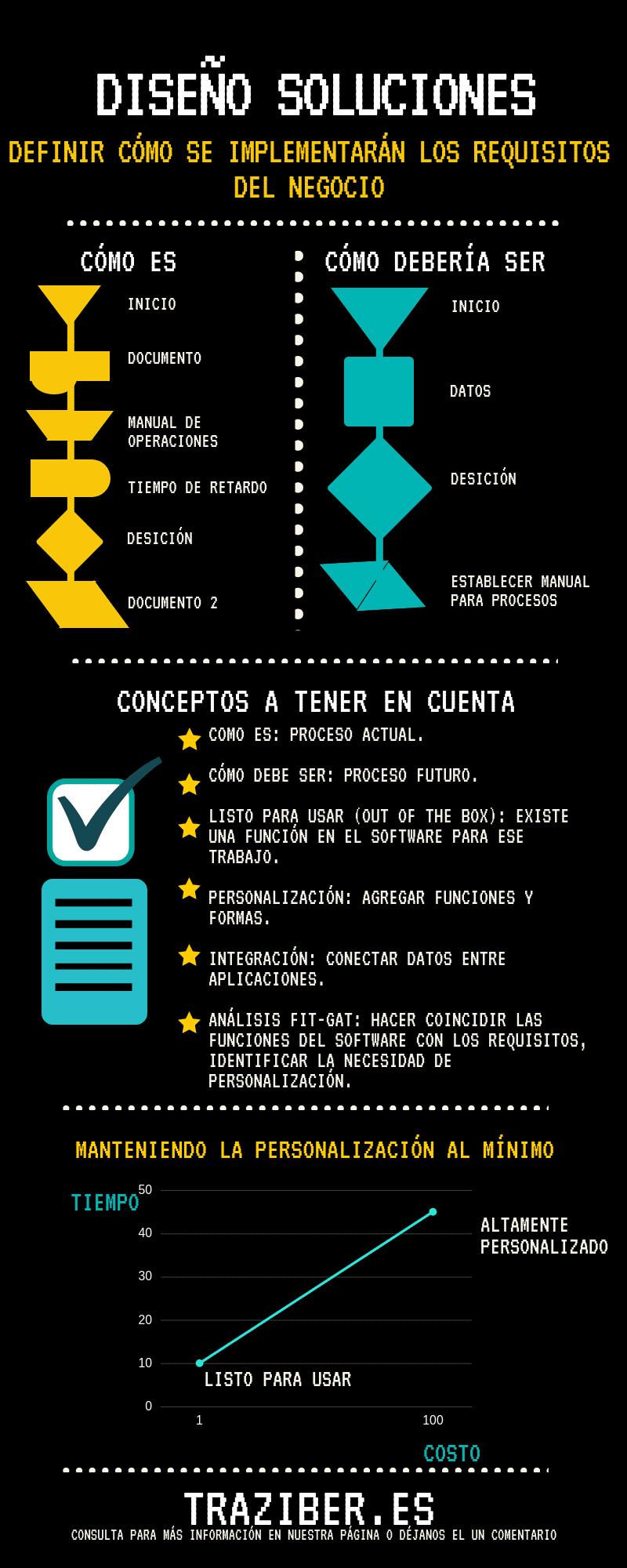 Diseño soluciones
